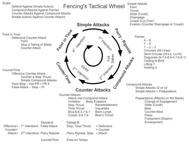 Tactical Wheel